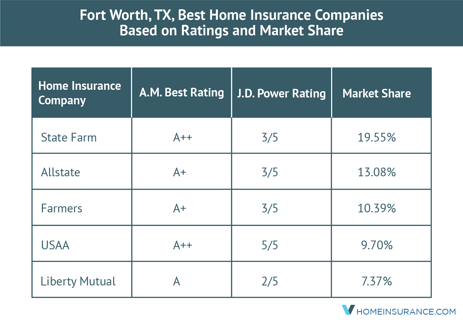 Fortworth_market_share