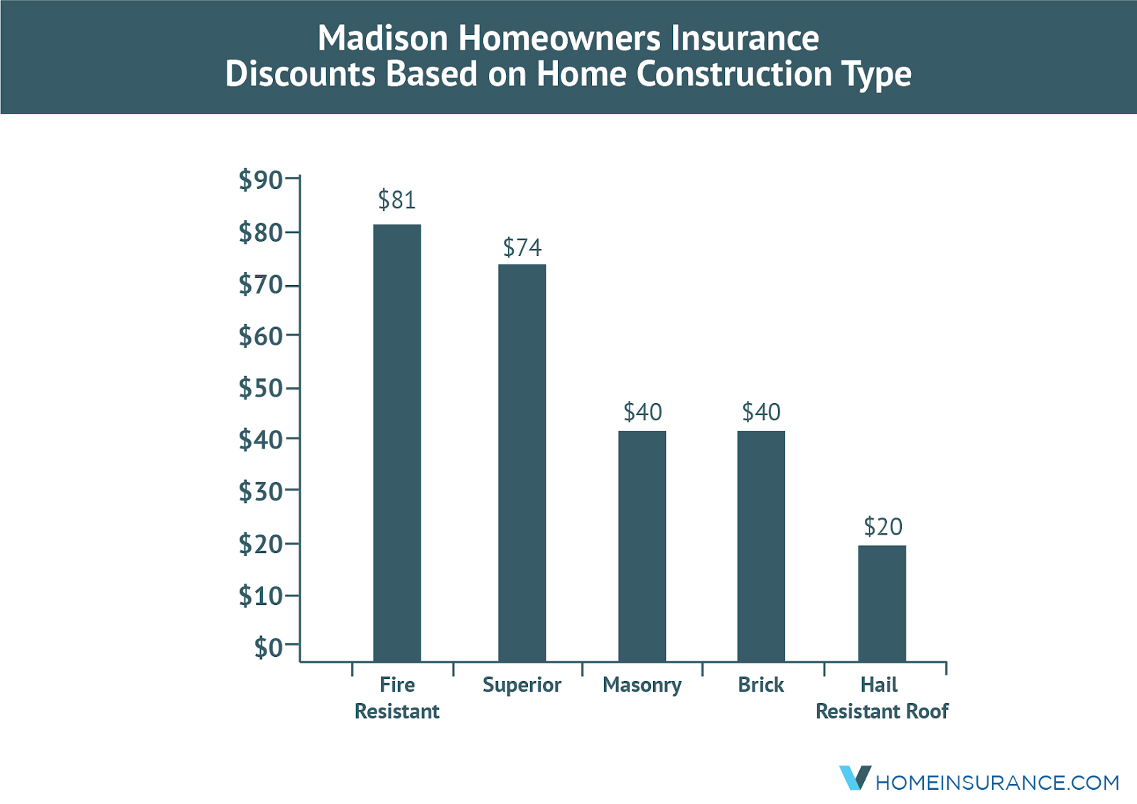 Homeowners_insurance_discounts