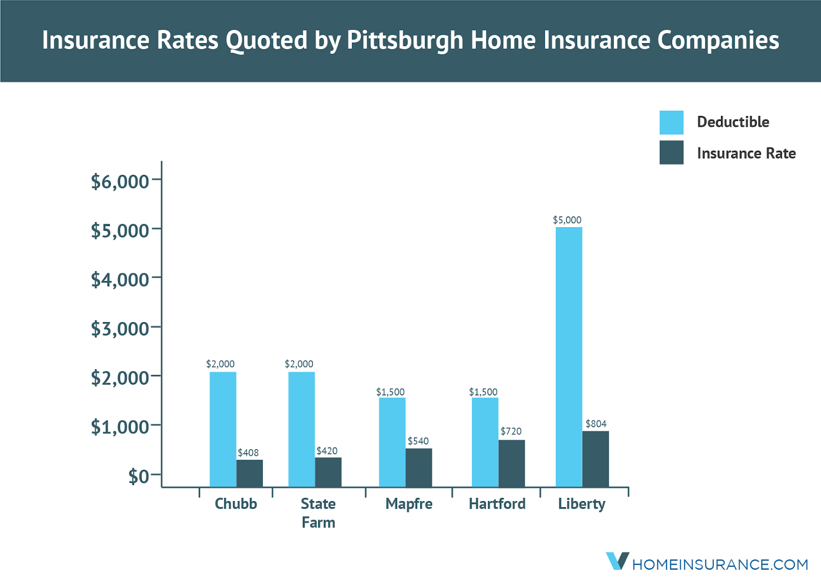 Pittsburgh_insurance_rates