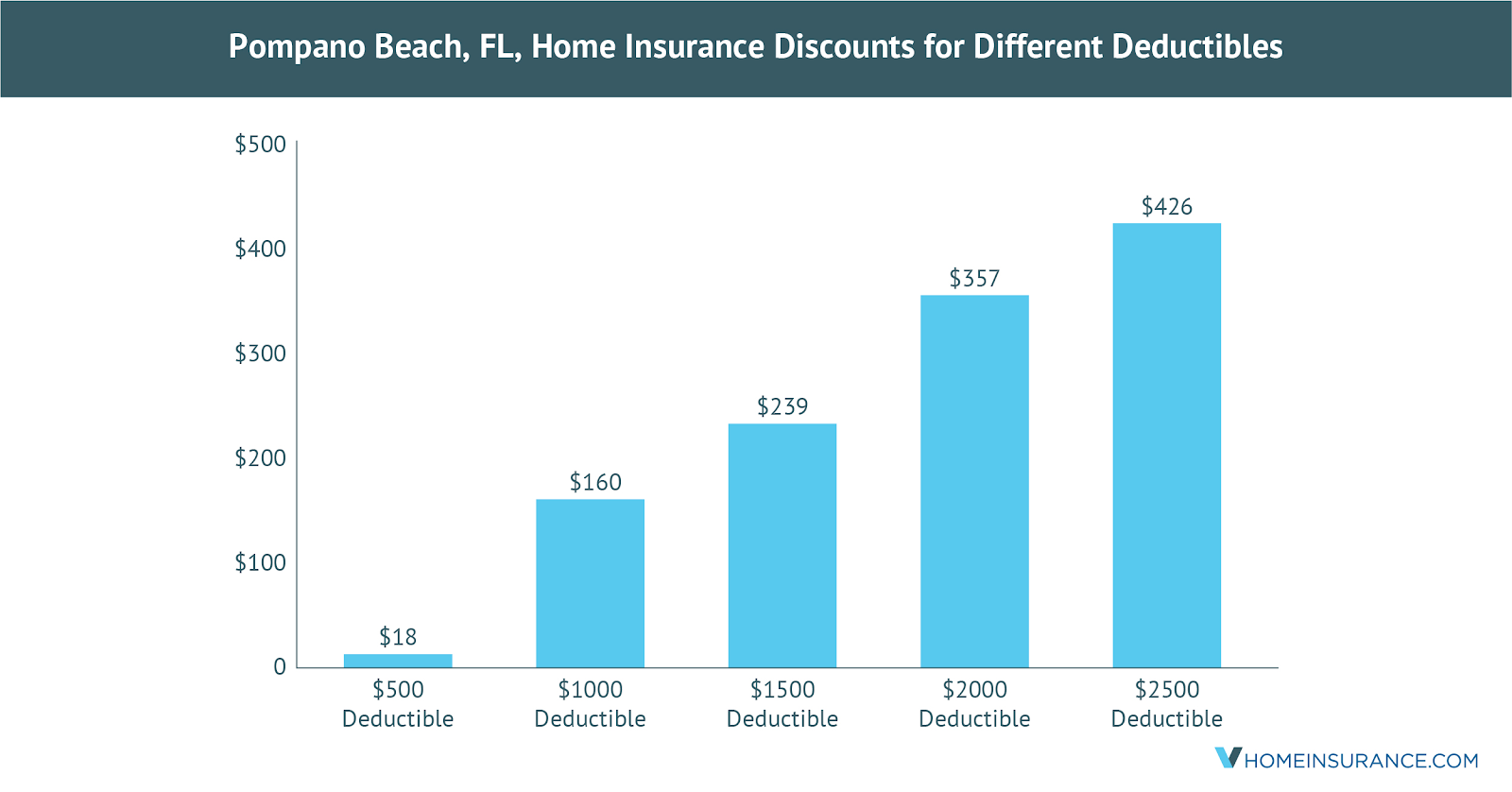 Pompano_Beach_FL_Discounts_on_Homeowners_Insurance