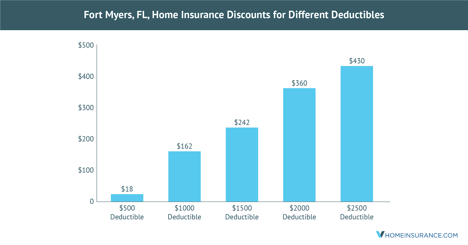 Save_on_Fort_Myers_FL_Home_Insurance_Using_These_Discounts