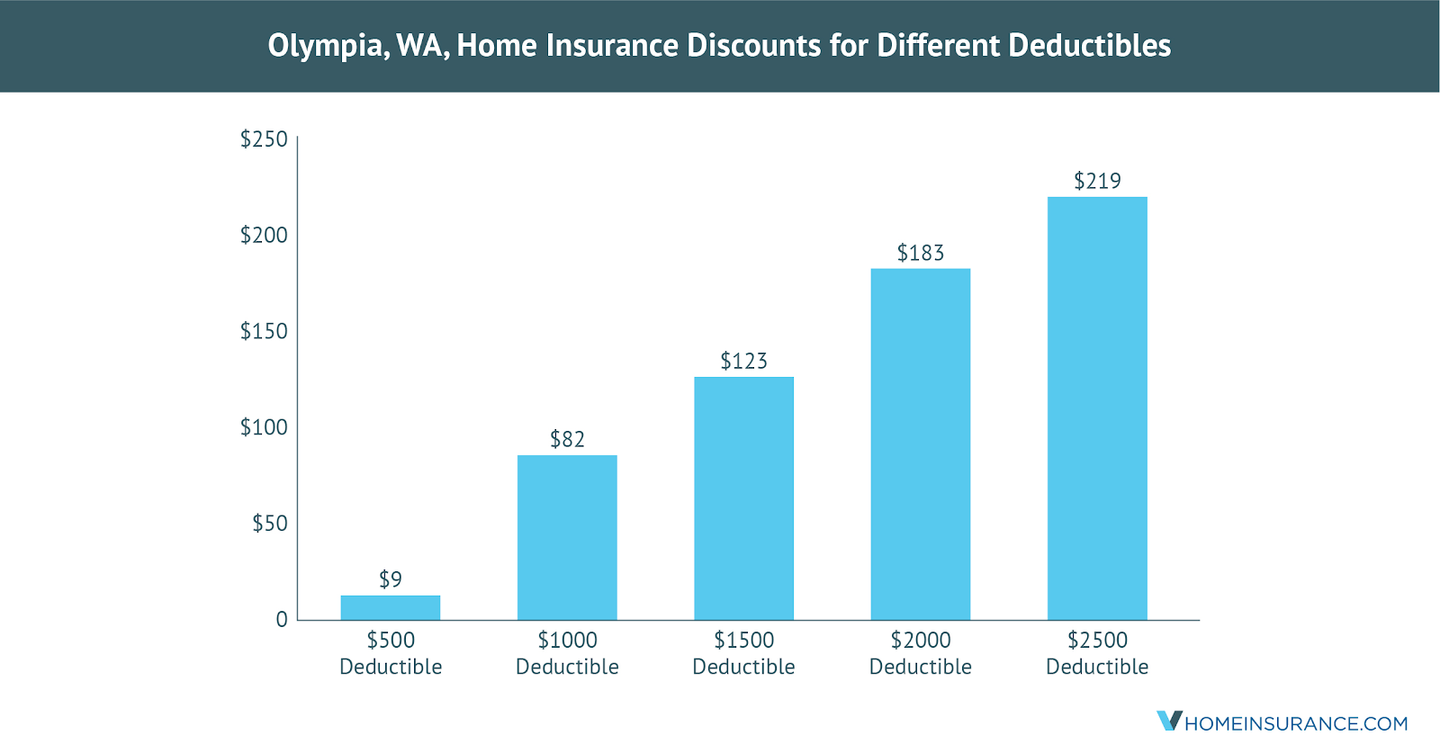https://vhomeinsSave_on_Olympia_WA_Home_Insurance_Using_These_Discounts