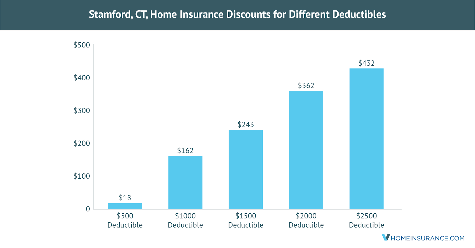 Stamford_CT_Discounts_on_Homeowners_Insurance