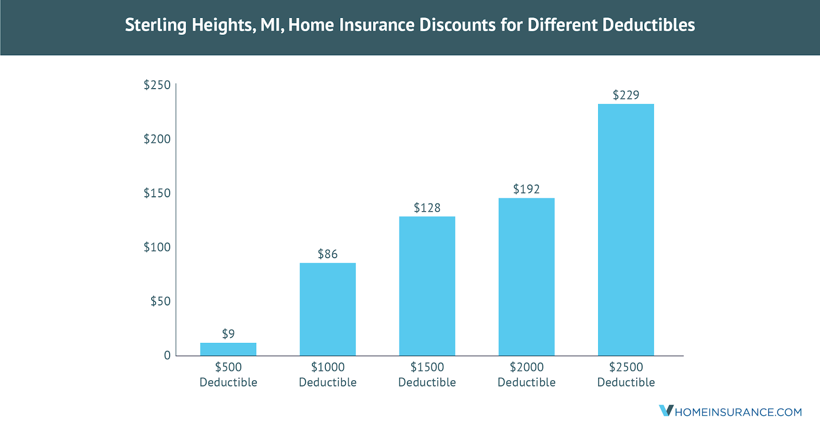 Sterling_Heights_MI_Discounts_on_Homeowners_Insurance