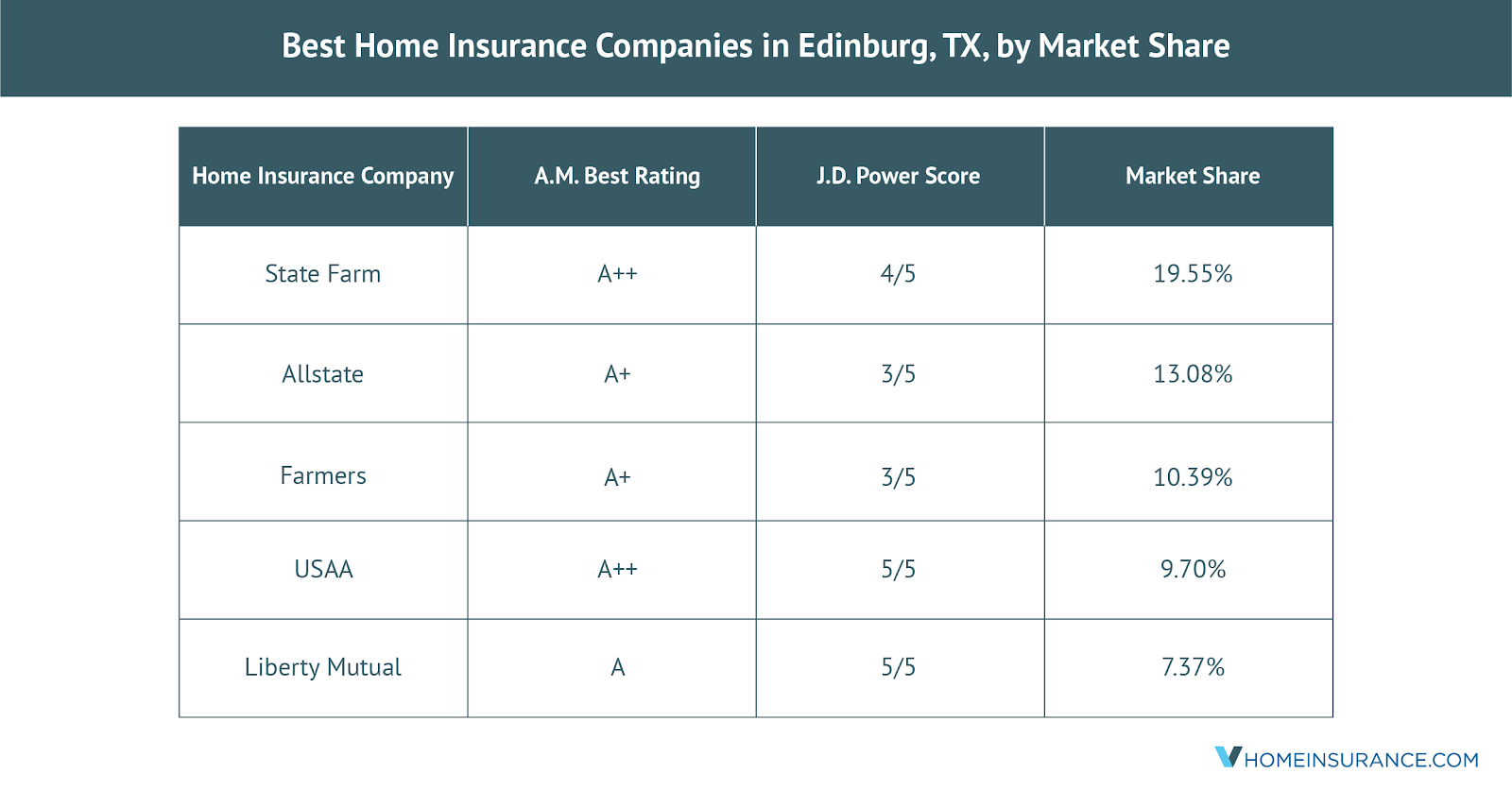 The_Best_Edinburg_TX_Home_Insurance_Companies
