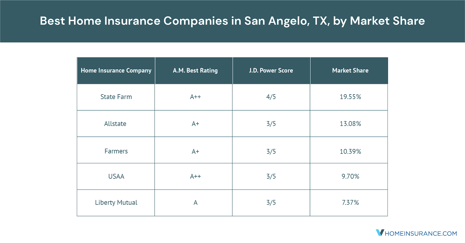 The_Best_San_Angelo_TX_Home_Insurance_Companies