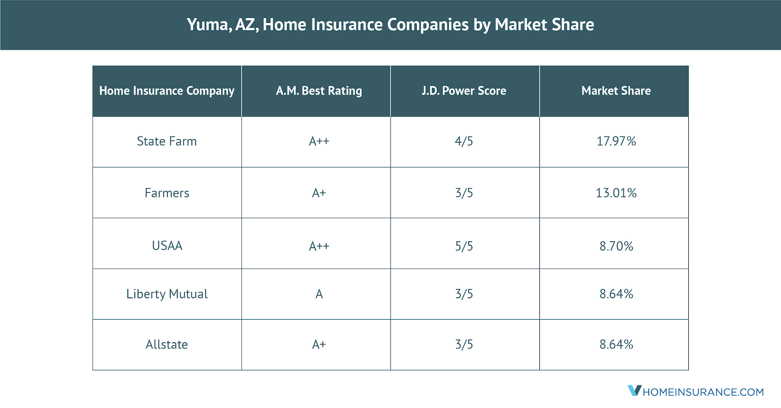 Latest Home Insurance Research Analysis