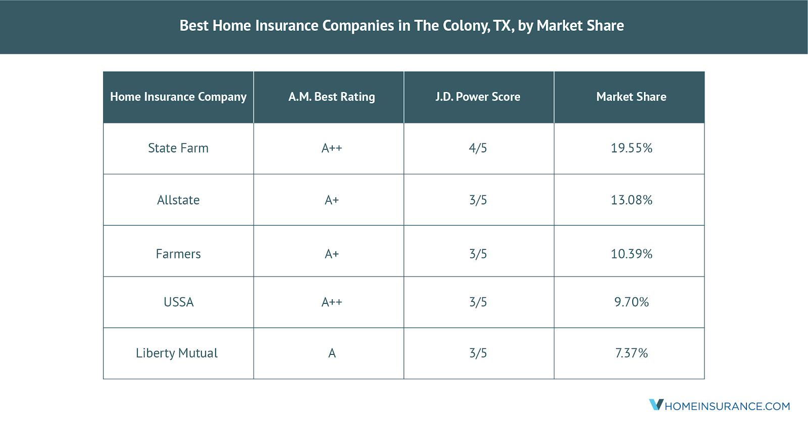The_Colony_TX_Best_Home_Insurance_Companies
