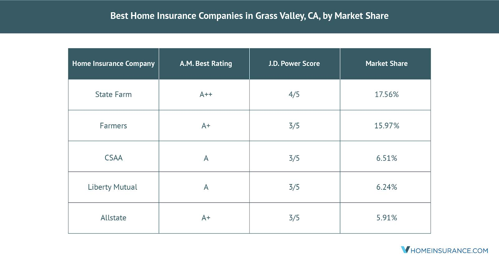 The_Grass_Valley_CA_Best_Home_Insurance_Companies