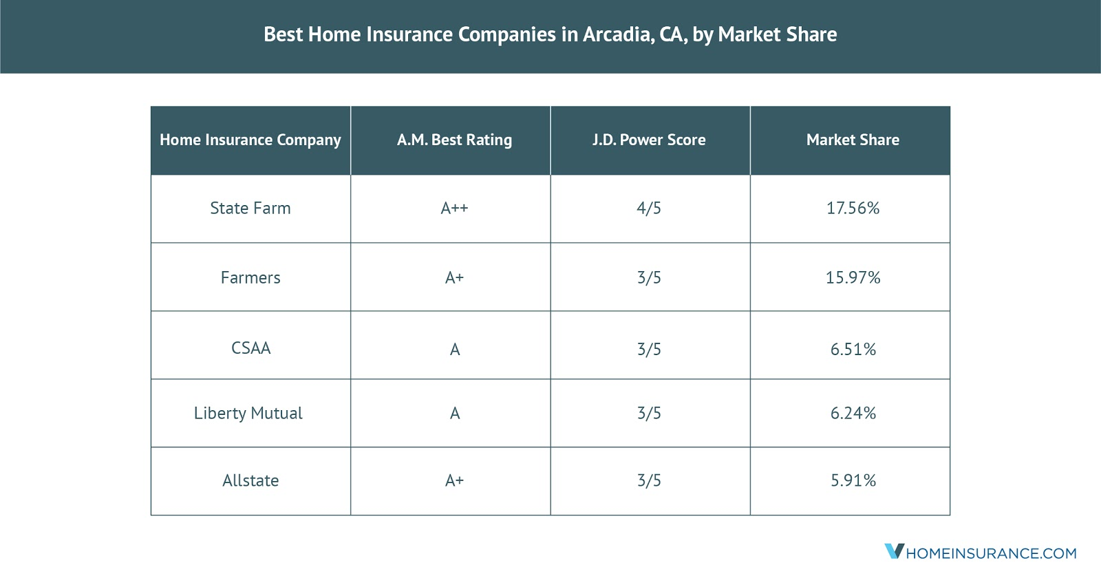 Best_Home_Insurance_Companies_in_Arcadia_CA