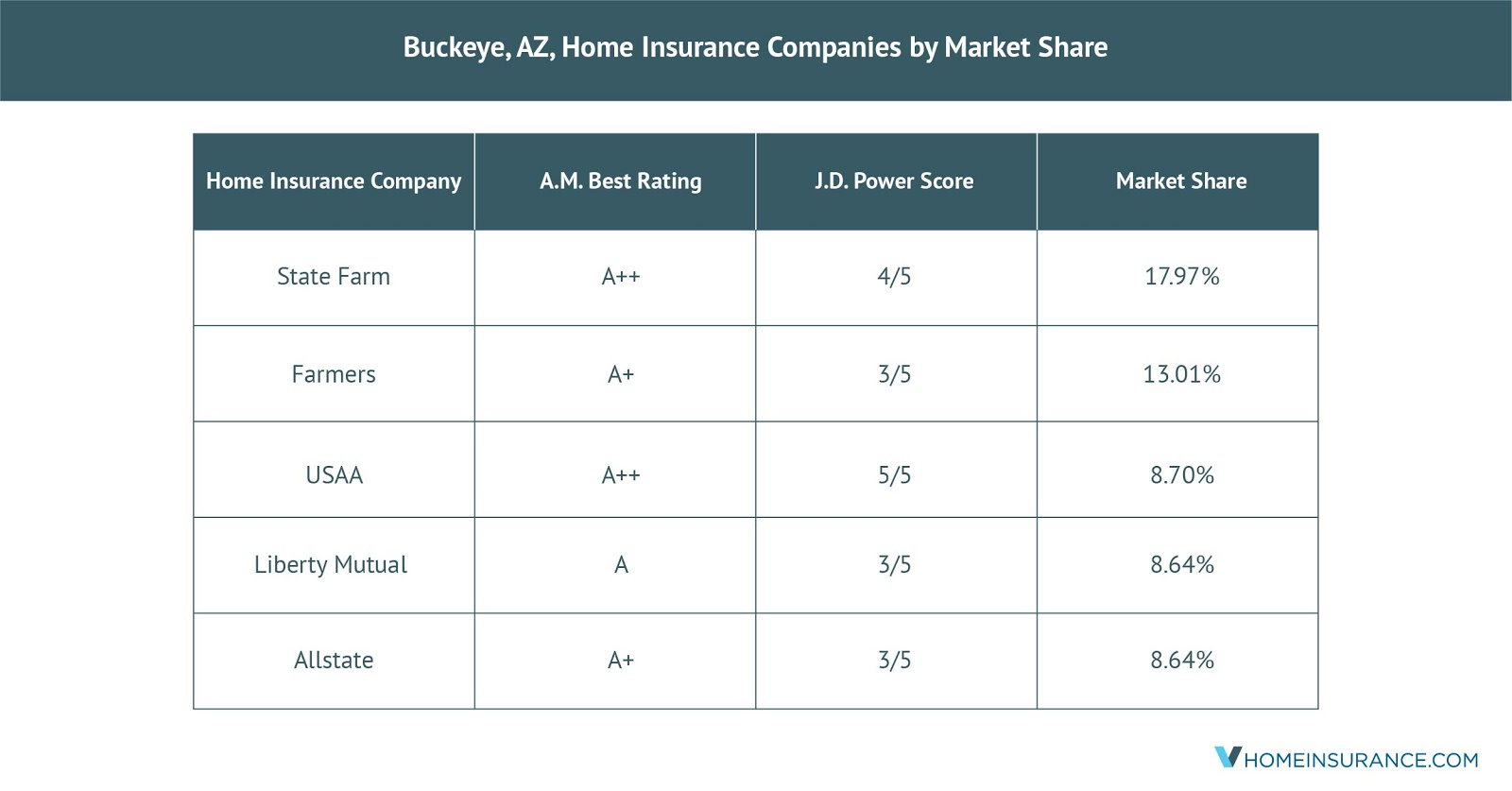 Buckeye_AZ_Best_Home_Insurance_Companies