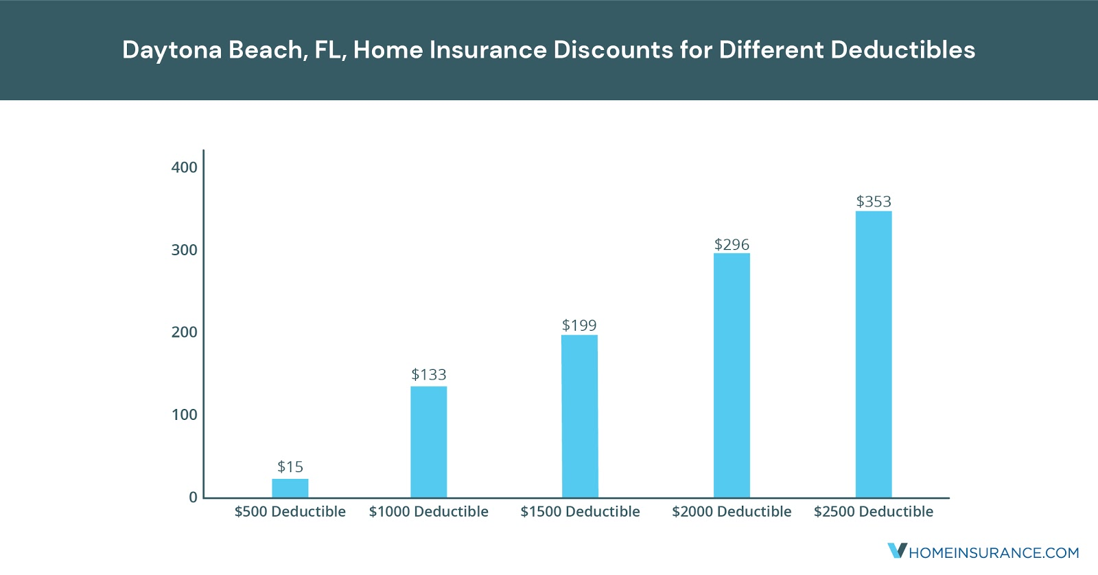 Daytona_Beach_FL_Discounts_on_Homeowners_Insurance