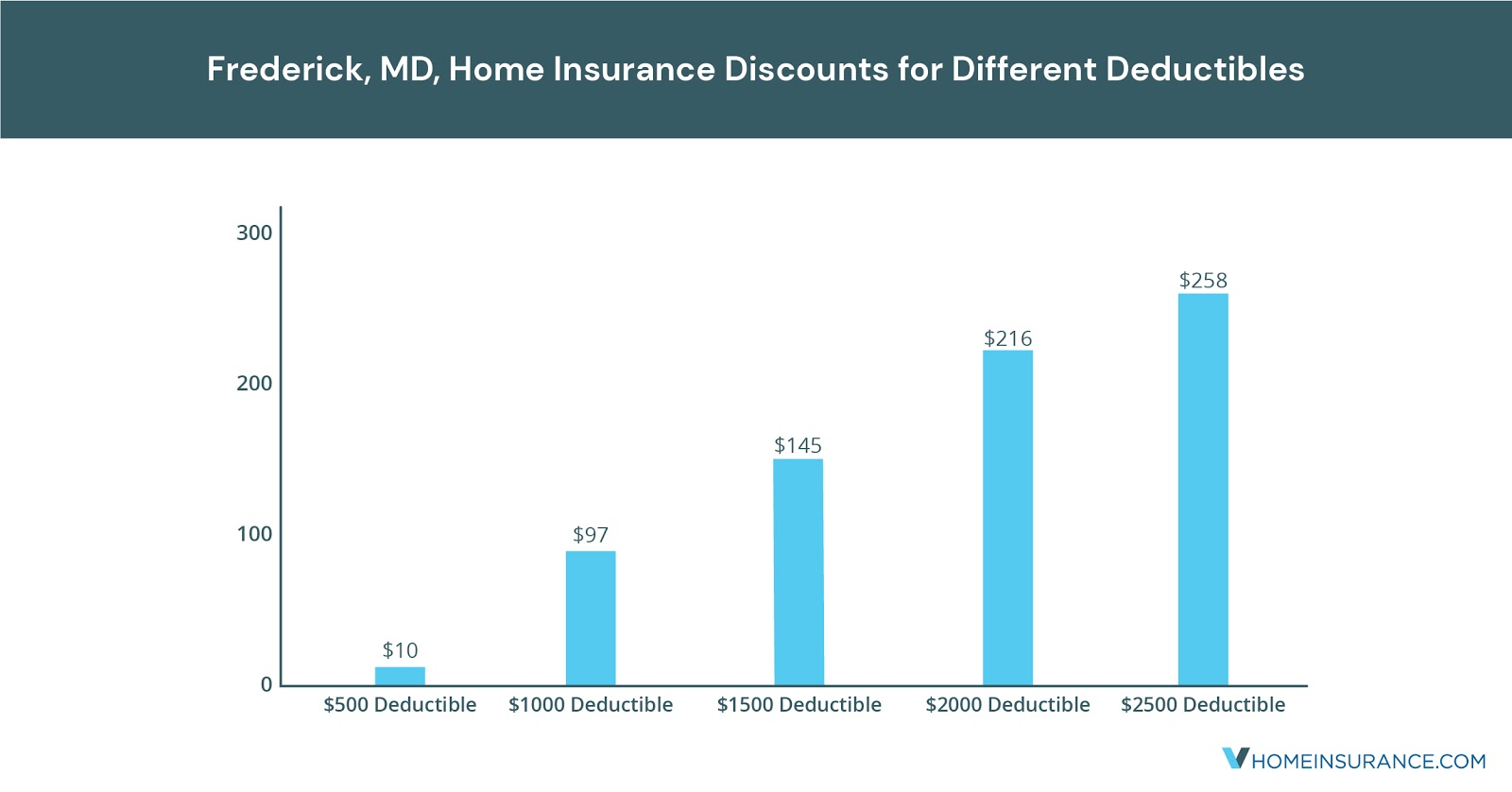 Frederick_MD_Discounts_on_Homeowners_Insurance