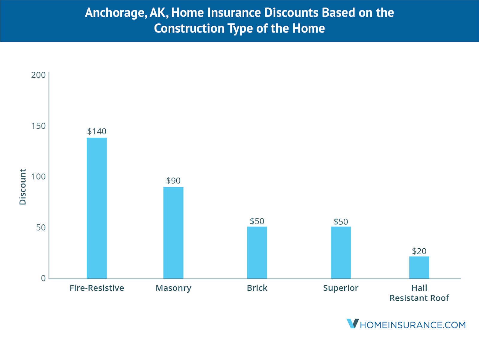 anchorage_ak_discounts_on_homeowners_insurance