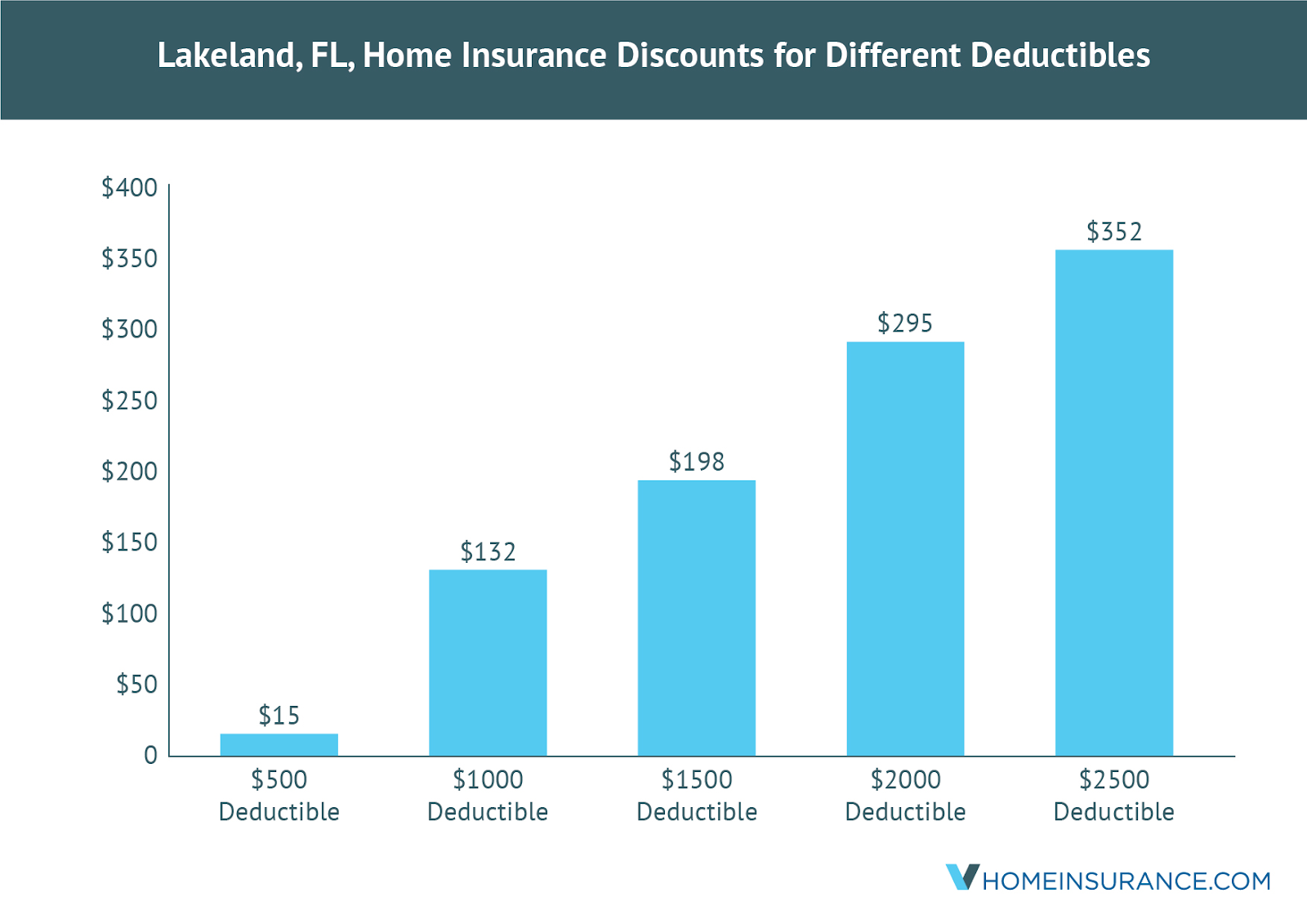 lakeland_fl_discounts_on_homeowners_insurance
