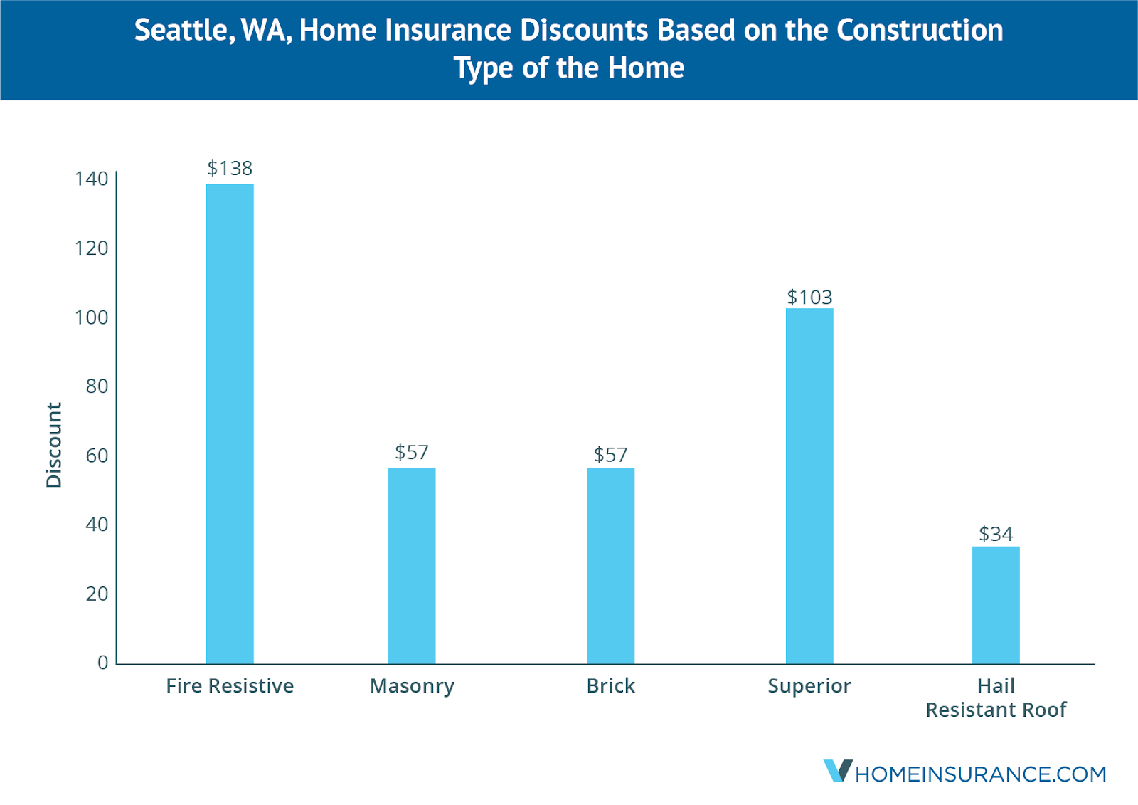 save_on_seattle_wa_home_insurance_using_these_discounts