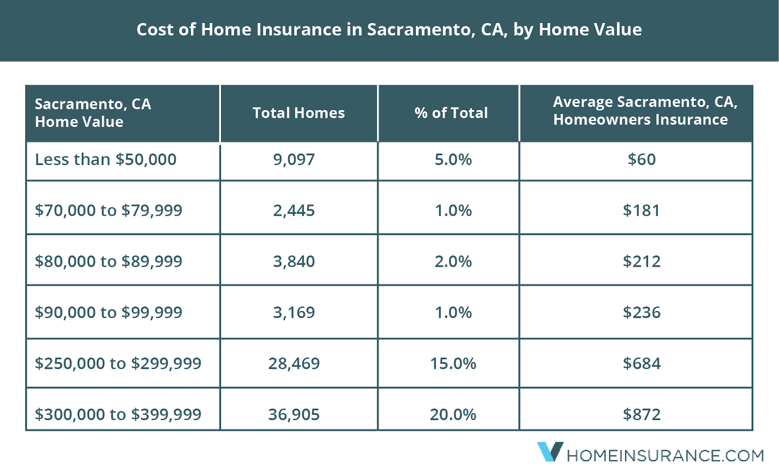 what_makes_home_insurance_expensive_in_sacramento_ca
